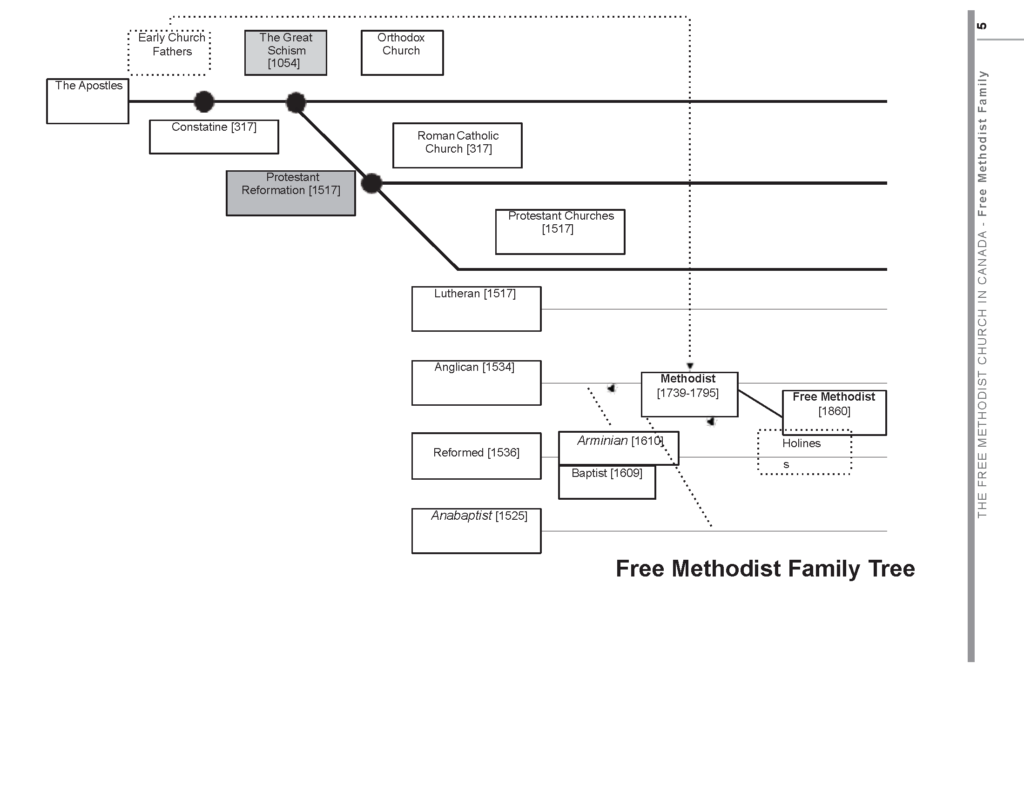 free-methodist-family-tree